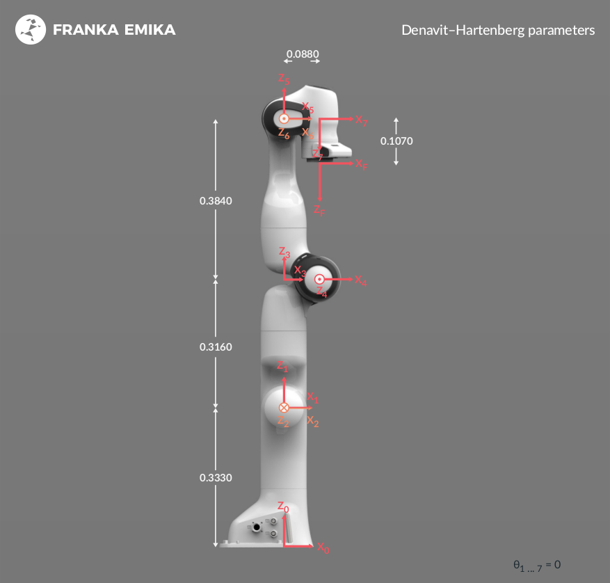 Robot and interface specifications — Franka Control