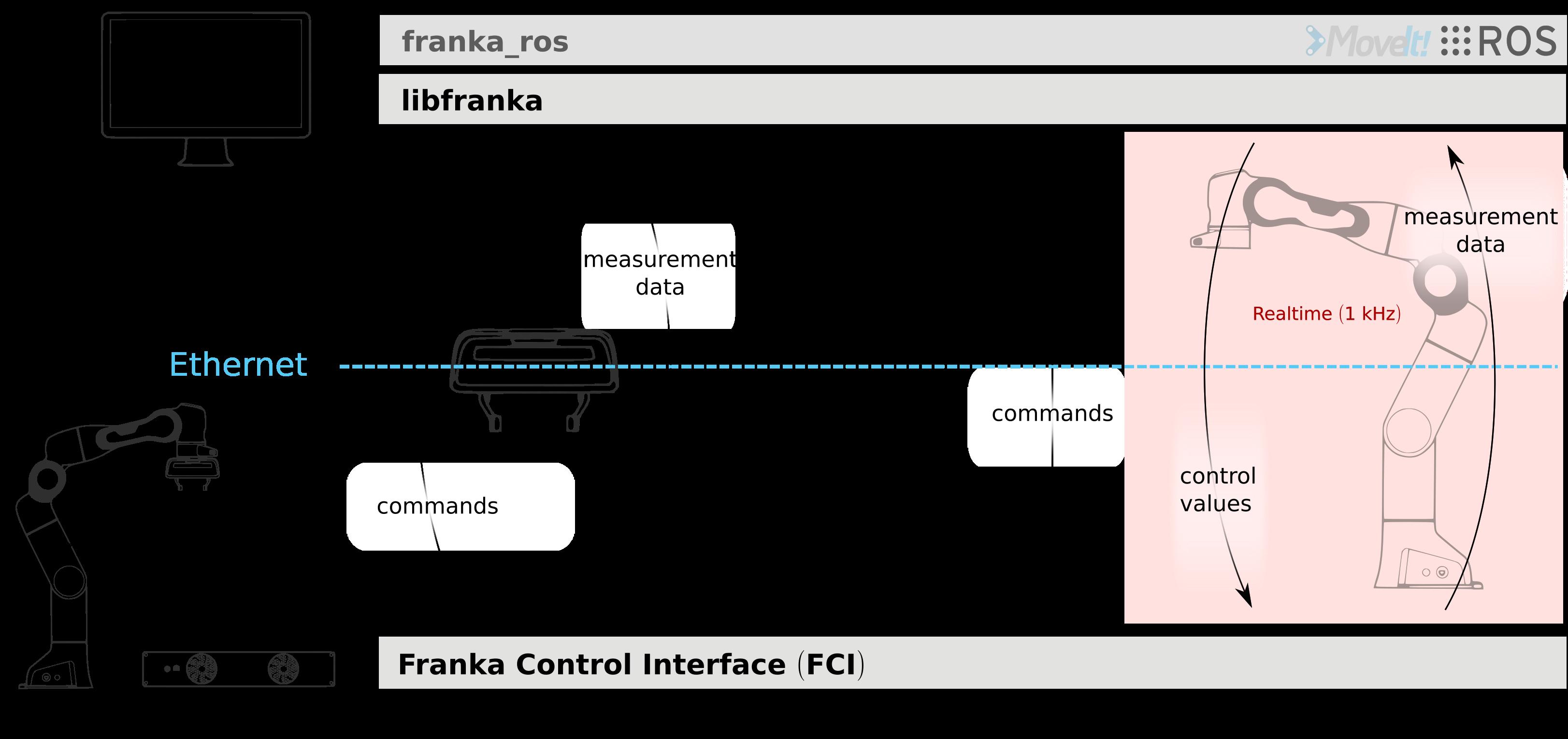 libfranka — Franka Control Interface (FCI) documentation